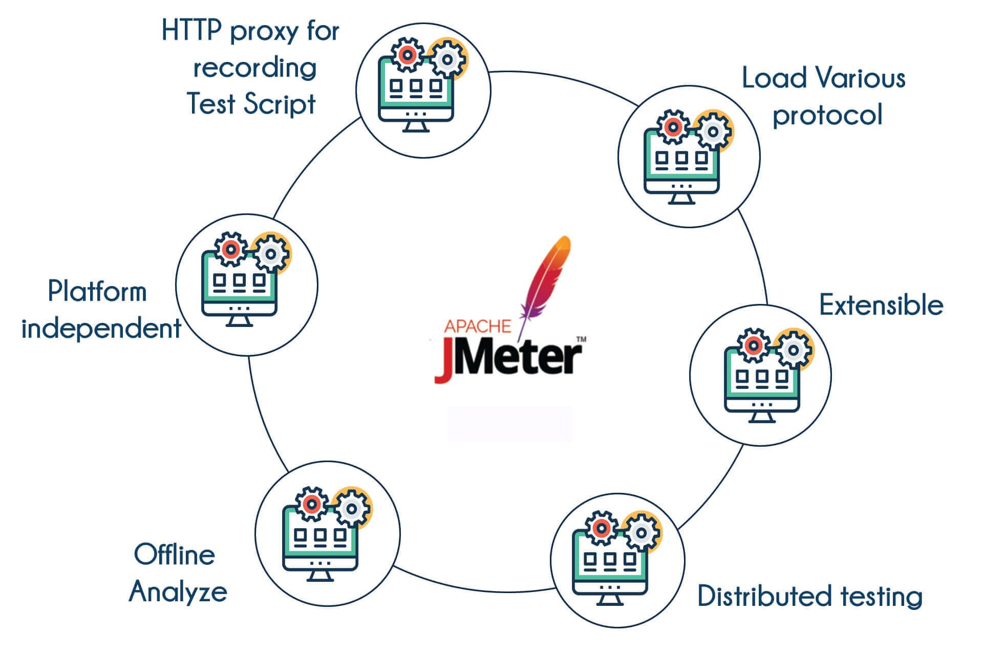 Want to performance testing join jmeter course in bangalore