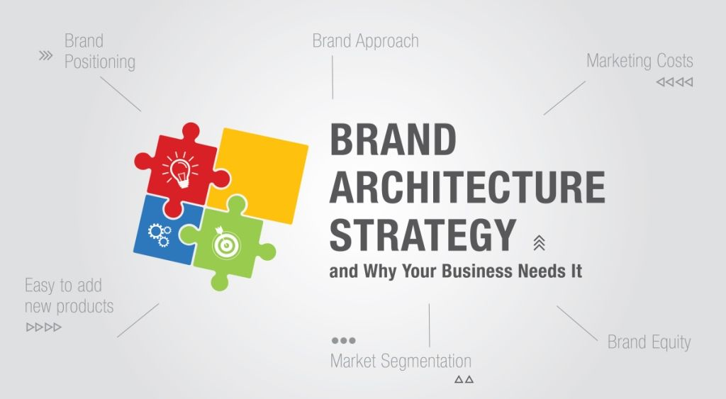 Brand Architecture Strategy and Why Your Business Needs It