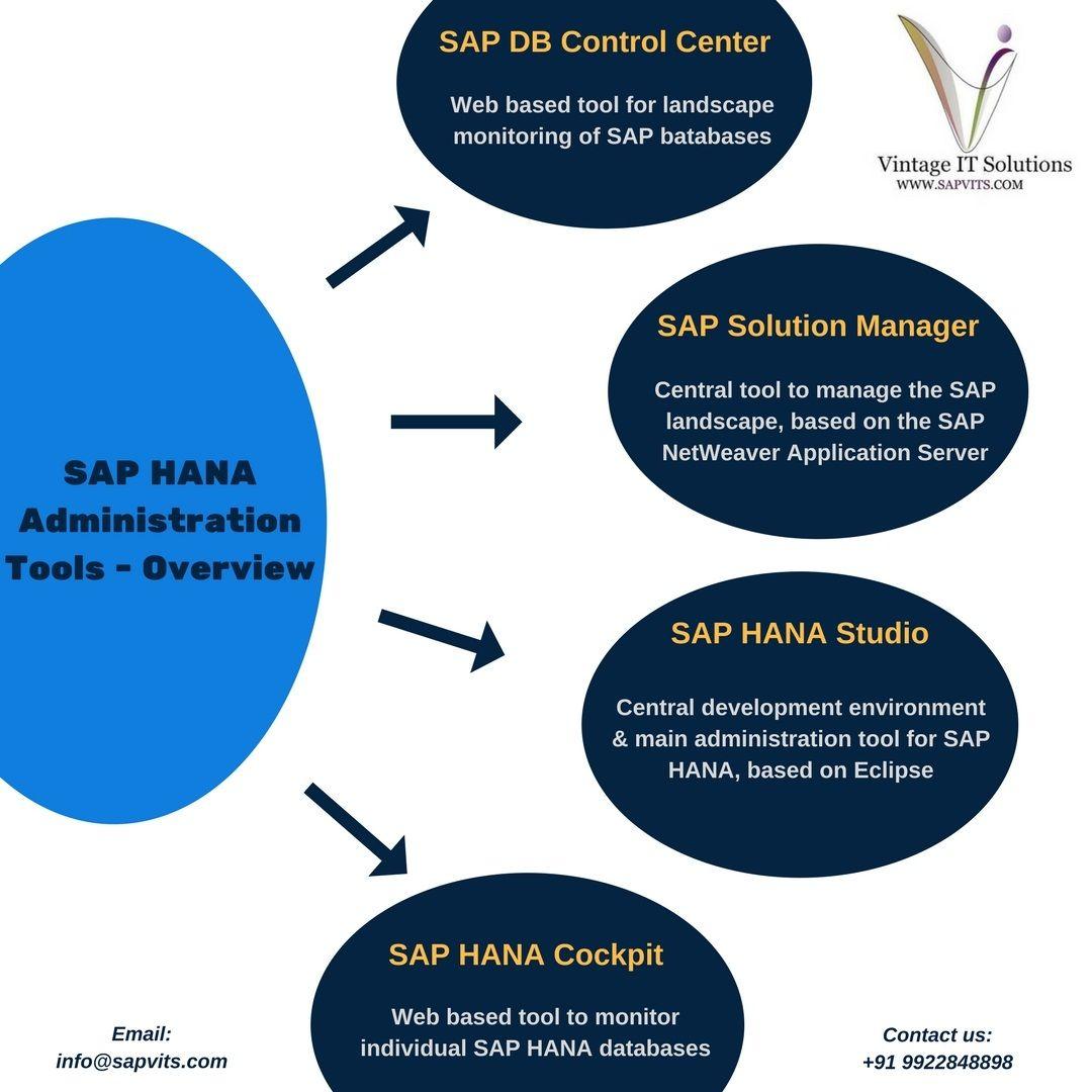 SAP HANA Administration Online Training in Pune