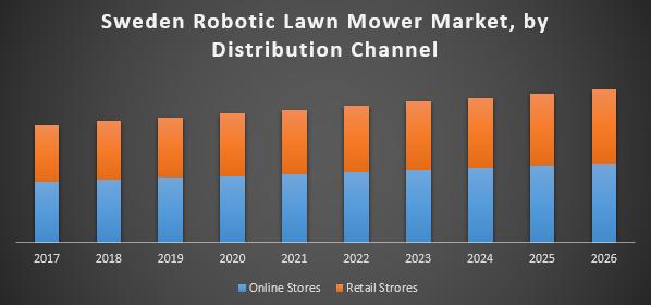 Sweden Robotic Lawn Mower Market