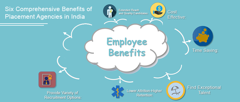 Six Comprehensive Benefits of Placement Agencies in India
