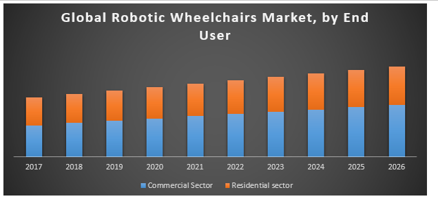 Global Robotic Wheelchairs Market