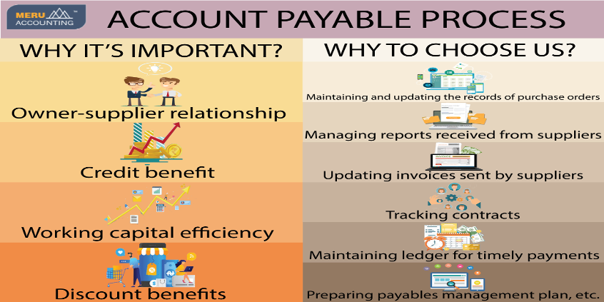 Payables management in India |  Meru Accounting