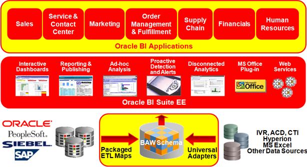 Oracle Business Intelligence Enterprise Edition