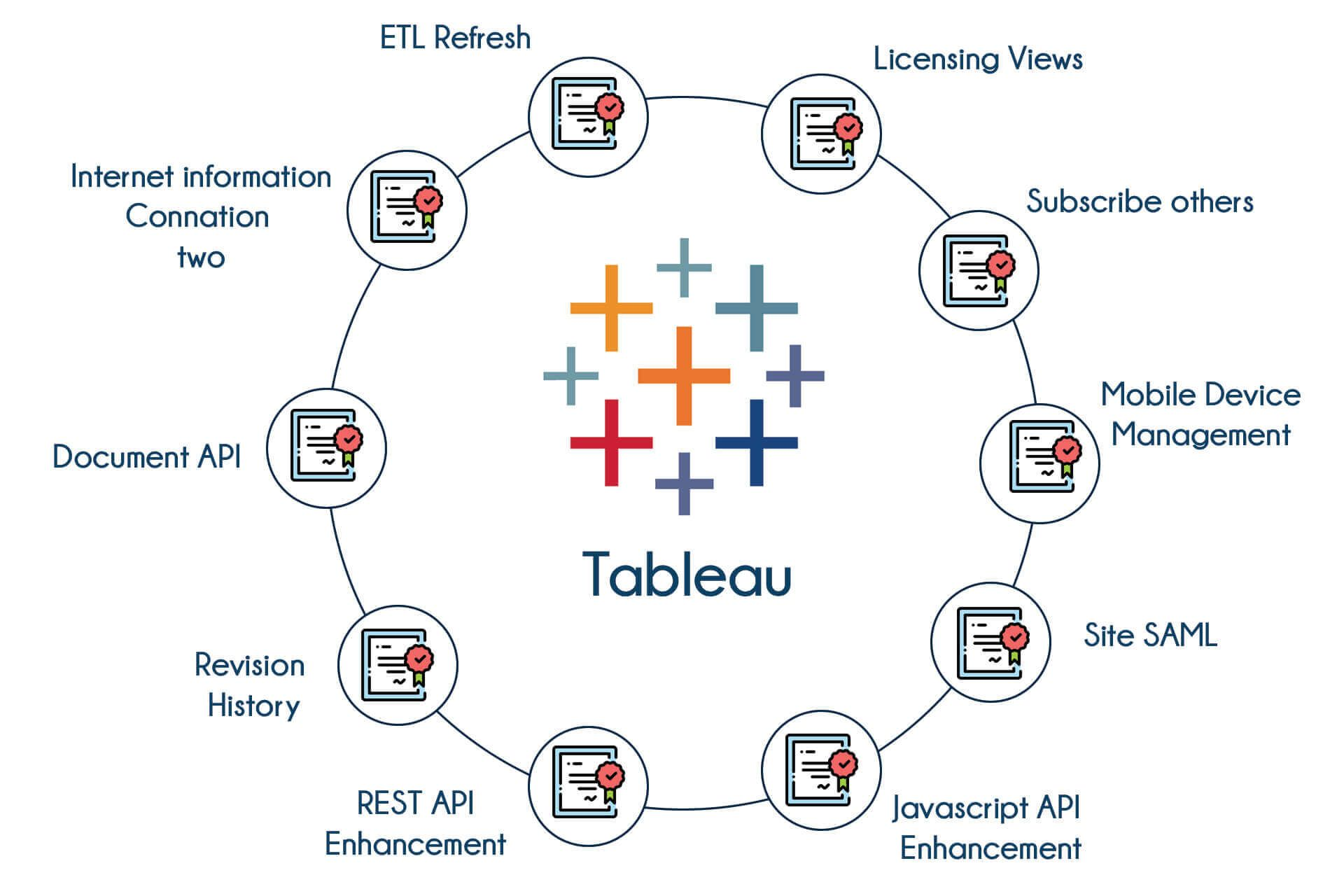 Validate your skill with tableau in Bangalore